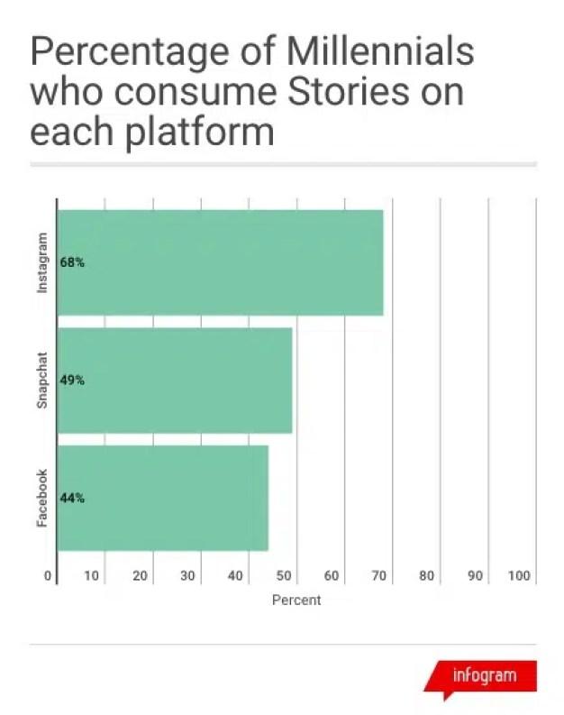 Instagram representa el 23% de la inversión publicitaria en Facebook