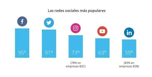 Las compañías españolas, líderes en programas de influencers en redes sociales