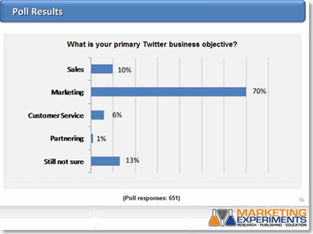 Twitter business objective