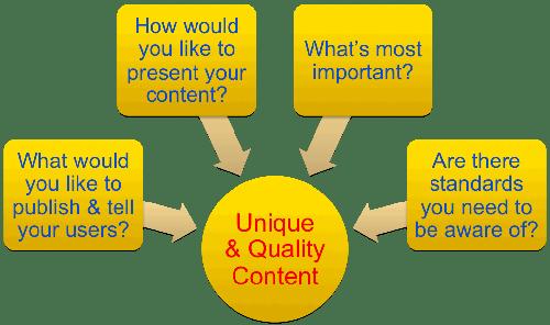 Unique and Quality Content