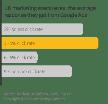 Average response from Google Ads