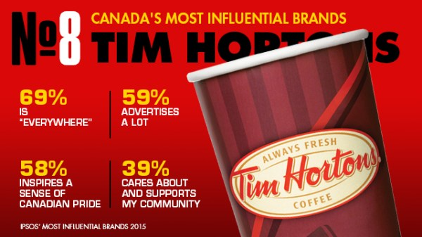 The 10 most influential brands in Canada: Ipsos ...