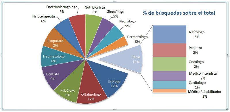 porcentaje de busquedas de medicos en internet