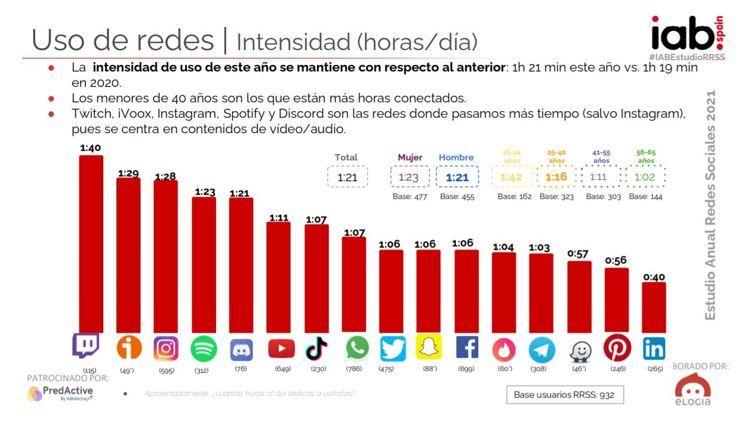 intensidad de uso redes sociales