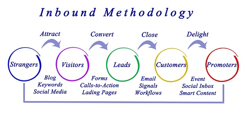Infographic showing inbound methodology for industrial marketing