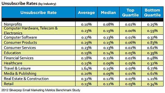 Table - Email Unsubscribe Rates By Industry