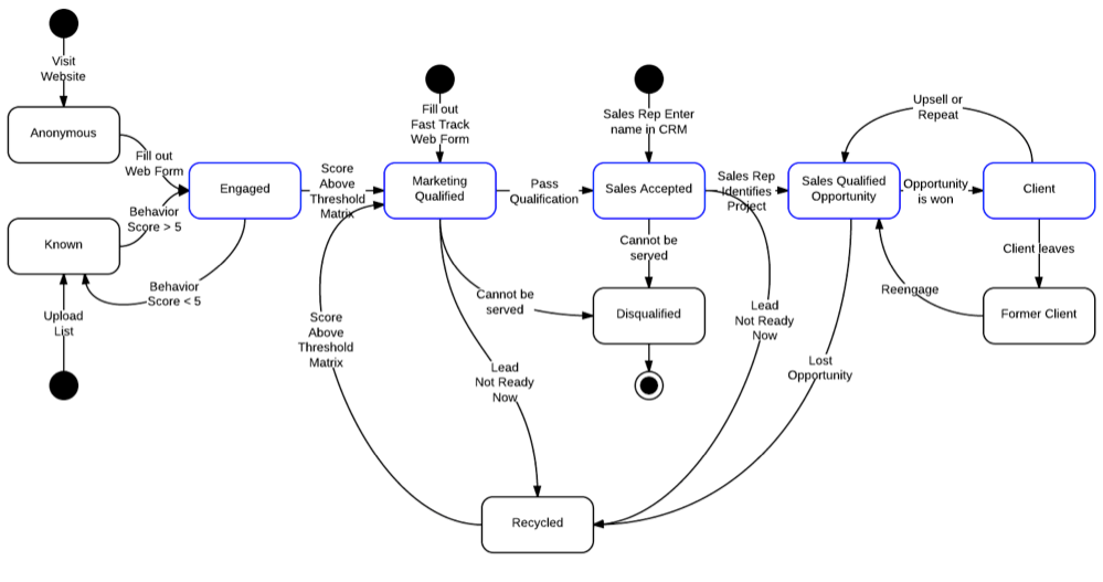 setup a lead lifecycle and revenue cycle model