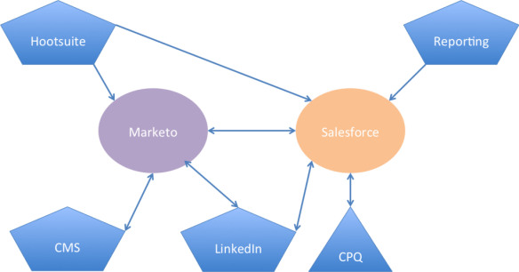 Real Time Martech Stack Constellation