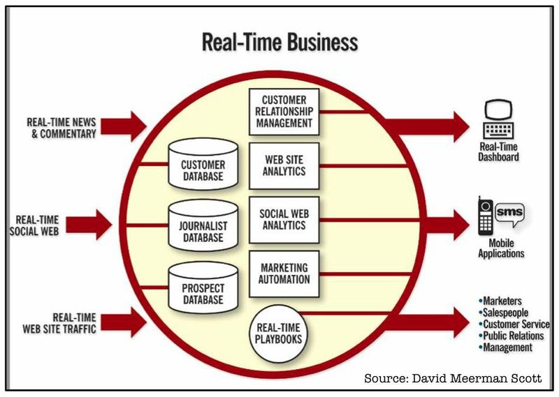 Real Time Business Stack - David Meerman Scott