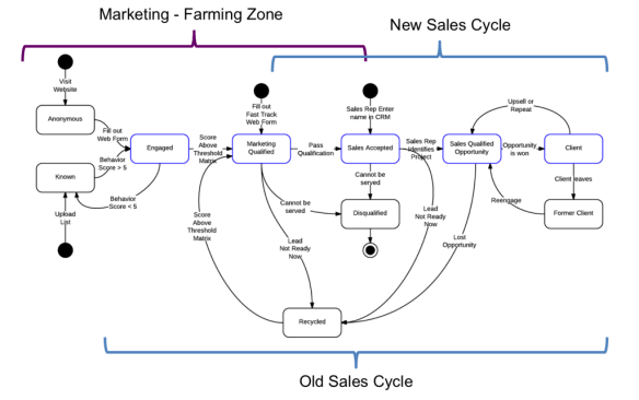 Aligned Sales and Marketing Workflow