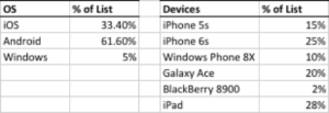 Example Device and OS Email Report