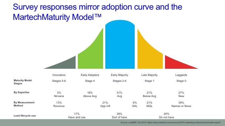 Tech Adoption and Martech Maturity Model