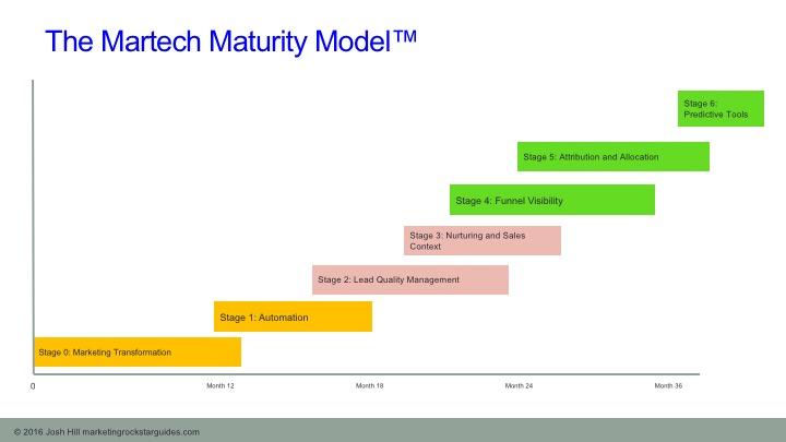 Martech Maturity Model