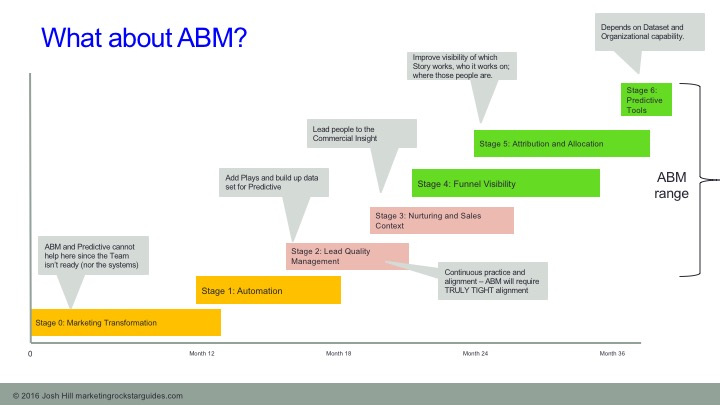 Martech Maturity Model and ABM