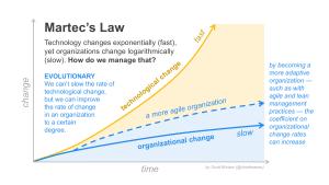 Martecs Law via Chiefmartec blog