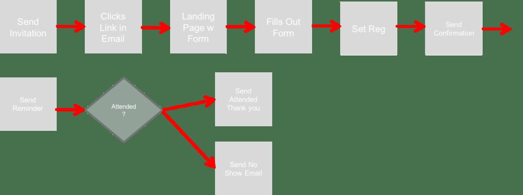 event-workflow