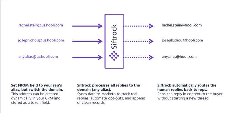 Siftrock Dynamic Routing