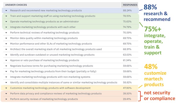 Marketing Technologies Responsibilities