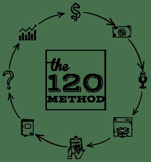 120 Method