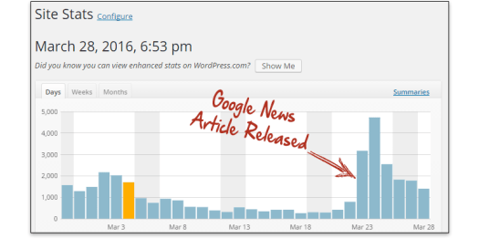 Effortless Google News Formula