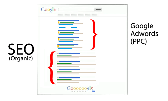 SEO-vs-Google-Adwords-msrbija