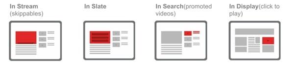 video-marketing-yourube-reklamiranje-marketing-srbija-opcije-min