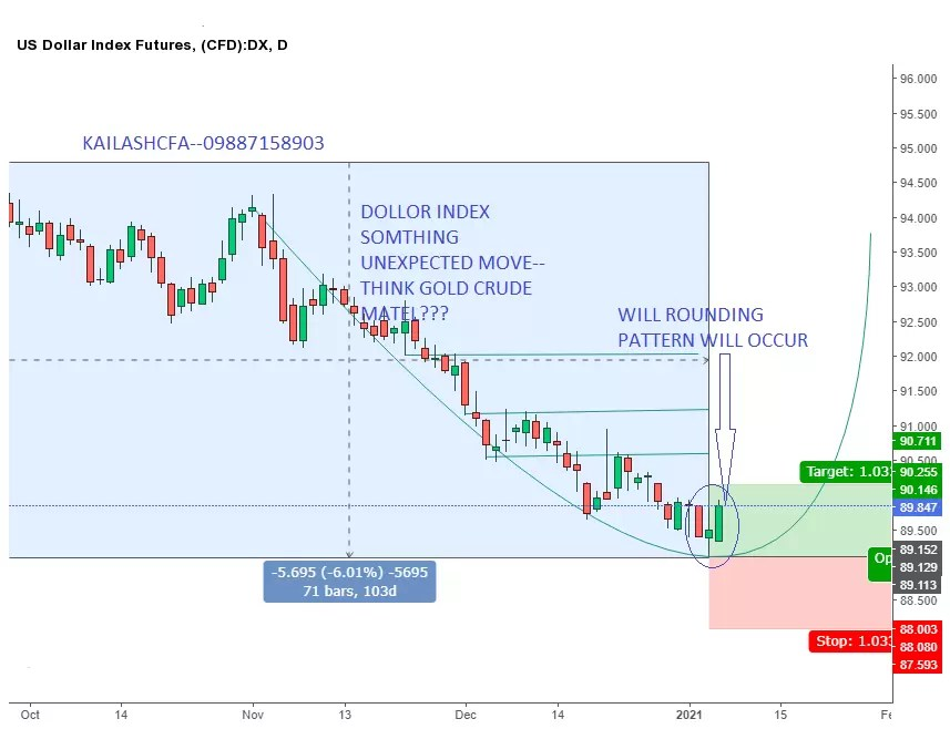 US DOLLOR IINDEX CHART ANALYSIS—SOMETHING UNEXPECTED ON CHART WHT WILL HAPPEN GOLD CRUDE OR INDEX NIFTY???—09887158903 JOIN WHTSUP GROUP OR RELAX via @marketinvestor