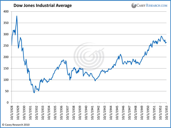 https://i1.wp.com/www.marketoracle.co.uk/images/2011/Feb/DowJonesIndustrialAVerage.jpg