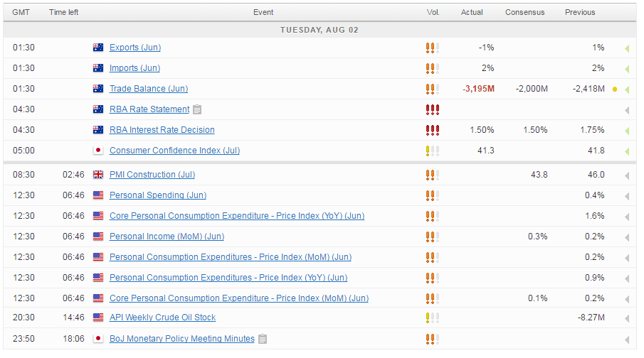 For A Look At All Of Todays Economic Events Check Out Our Economic