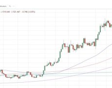 Commodities Weekly: Gold rebounds as palladium hits record high