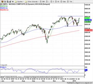 NASDAQ Composite - 01-23-2015