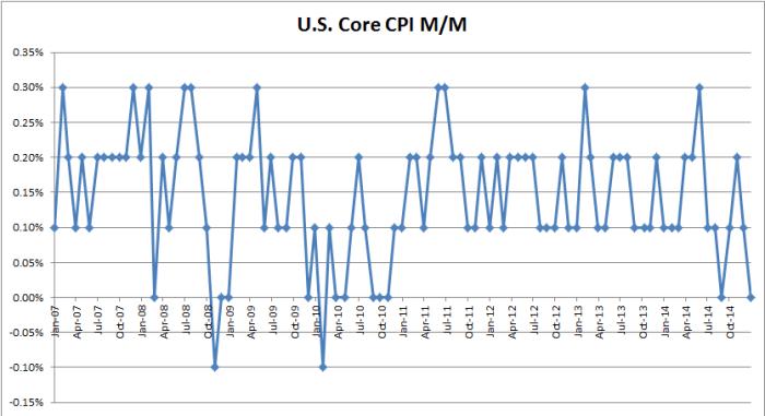 CPI_core_mm_150116_2