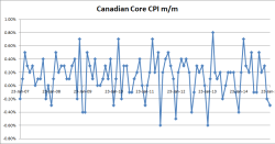 Canadian Core CPI m/m - 01-23-2015