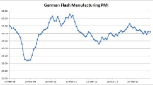 German Flash Manufacturing PMI - 01-23-2015