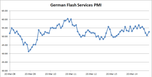 German Flasg Services PMI - 02-23-2015