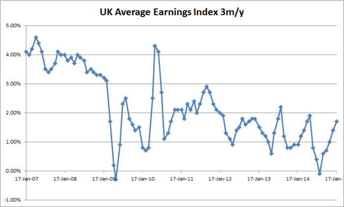 UK Average Earning - 01-21-2015