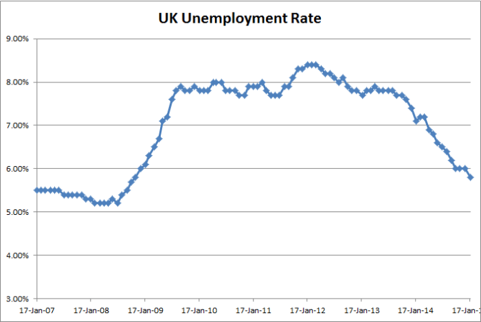UK Unemployment Rate 01-21-2015