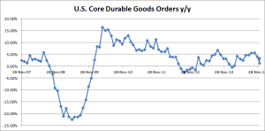 US Core Durable Good Orders y/y - 150127