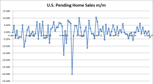 US Pending Home Sales m/m - 01-29-2015