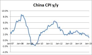 China CPI 02-24-2015