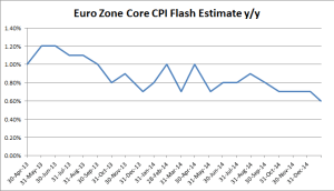 Euro Zone CPI Flash Estimates y/y - December 2014