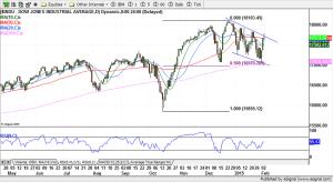 Dow Jones Industrial Averages - 02-04-2015