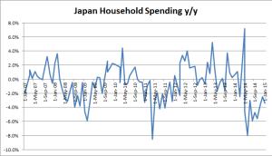 Japanese Household Sepnding y/y - December 2014