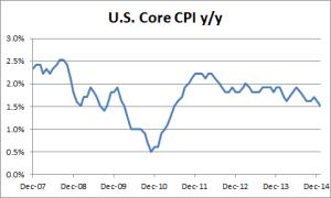 US Core CPI - 02-24-2015
