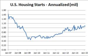 US Houssing Start - 02-24-2015