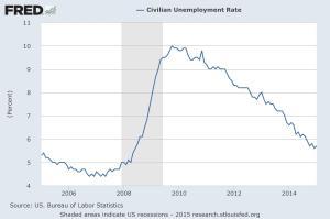 Unemployment Rate - 02-24-2015