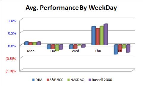 Average Performance By Weekdays