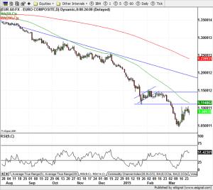 EUR/USD 27-March-2015