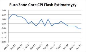 Euro Zonce Core Flash CPI Estimates