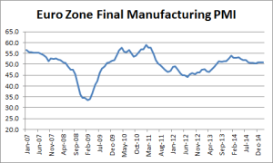Euro Zone Final Manufacturing PMI
